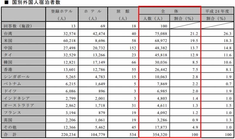 2014年名古屋の外国人観光客数は354,320人(名古屋市HPより)